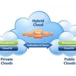 Public Cloud vs. Private Cloud? How to Choose (and Why)