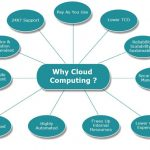 Cloud Computing – A New Revolution In Technology