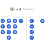 What is Google Cloud, its advantages and why you have to adopt it