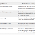 What's the difference between Google Ad-words and Double Click for advertisers?